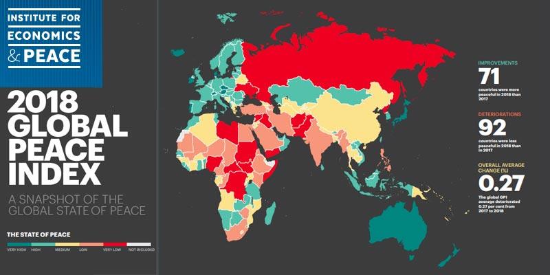La Tunisie arrive à la position 78 sur un plan mondial, selon le Global Peace Index