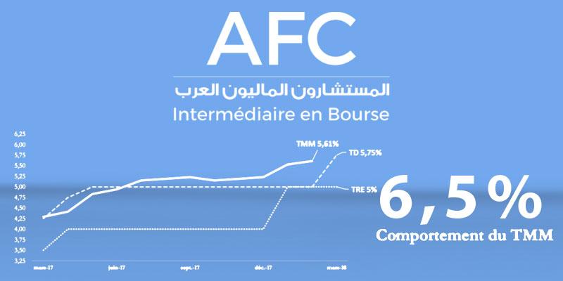 L'AFC prévoit un TMM proche de 6,5% à court terme