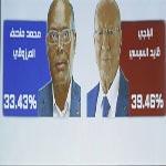 Présidentielle : Le candidat le plus âgé sera le nouveau président en cas d'égalité au second tour