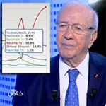 Béji Caid Essebsi sur Nessma TV caracole en tête de l'audimat