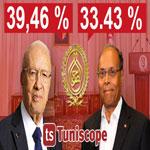 Officiel : Béji Caid Essebsi 39,46 % Moncef Marzouki 33,43 %