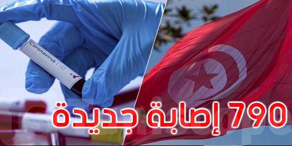 38 وفاة جديدة بفيروس كورونا في تونس