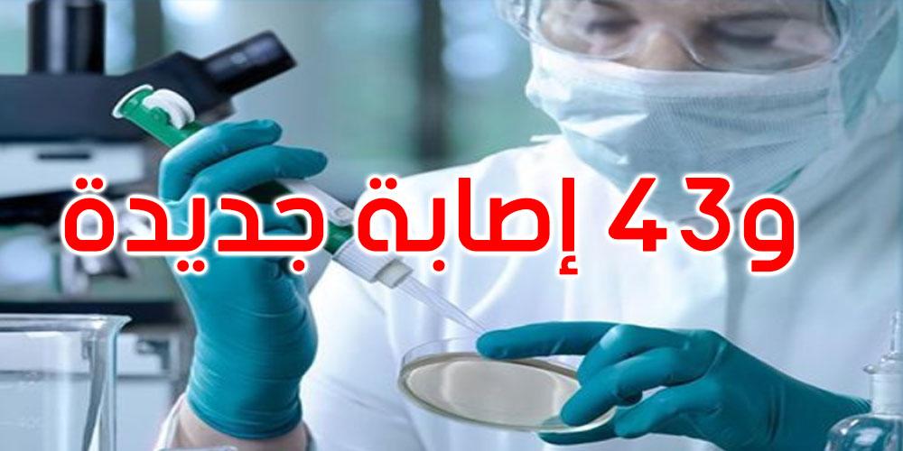 قبلي : تسجيل 5 حالات وفاة بفيروس كورونا