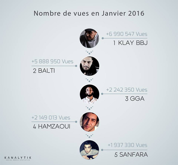 Les 5 chanteurs tunisiens les plus populaires sur Youtube