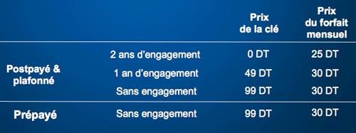 Clé 3G Tunisie Telecom : tous les détails et offres