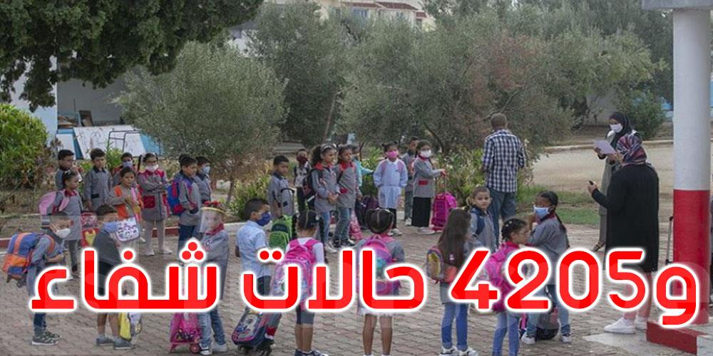 5854 إصابة بفيروس كورونا في الوسط المدرسي