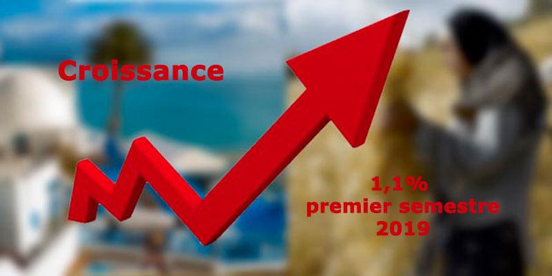 Une croissance de 1,1% au premier semestre