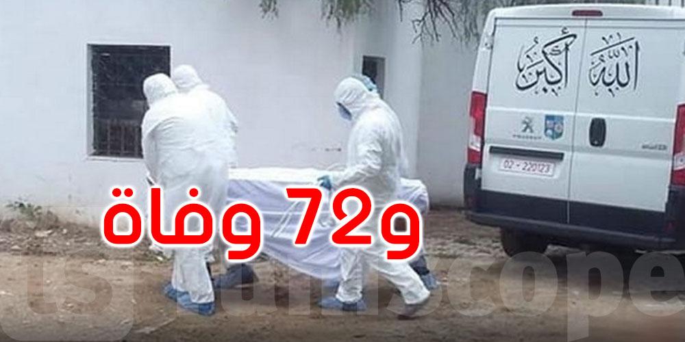 3632 إصابة جديدة بفيروس كورونا في تونس
