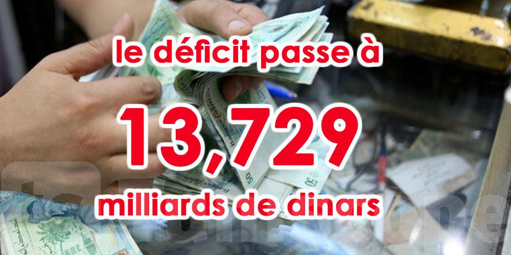 9,425 milliards de dinars de plus pour le budget de l'Etat en 2020