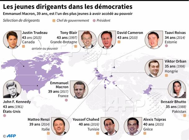 En photo : Voici les jeunes dirigeants dans les démocraties...