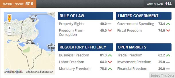 Sur un total de 178 pays, la Tunisie classée 114ème en matière de liberté économique