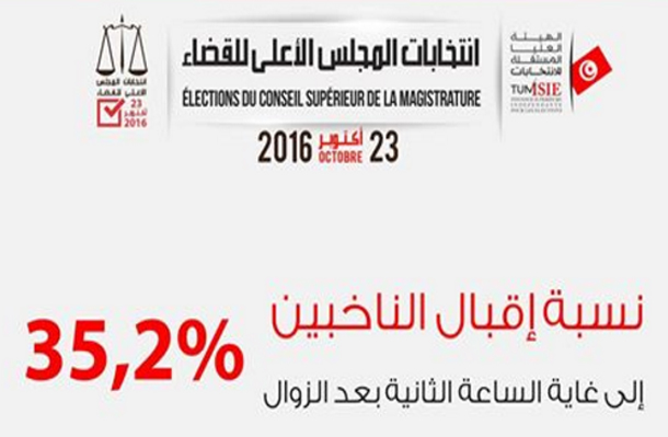 انتخابات المجلس الأعلى للقضاء: النسبة العامة للتصويت بلغت 35.2 بالمائة حتى الثانية ظهرا