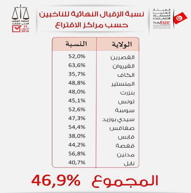 انتخابات المجلس الأعلى للقضاء: نسبة المشاركة 46.9 بالمائة وهذه التفاصيل