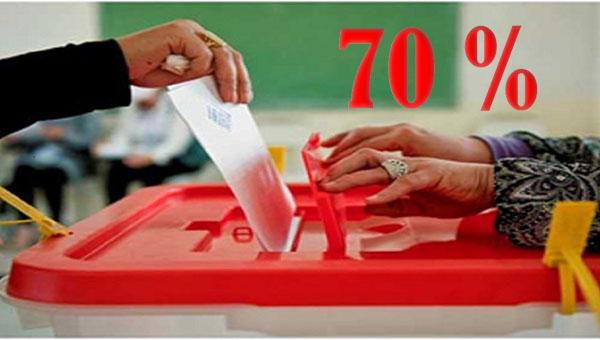 70 بالمائة من التونسيين يمتنعون عن التصويت في الانتخابات البلدية