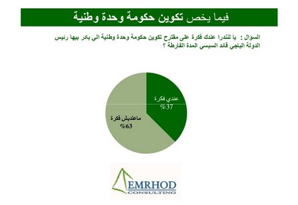 63% des Tunisiens n'ont aucune idée sur l'initiative du Président de la République