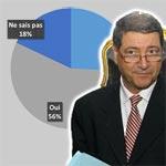 40% des tunisiens ont confiance en la capacité du nouveau chef du gouvernement à redresser la situation du pays