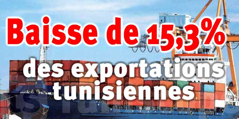 Baisse de 15,3% des exportations tunisiennes