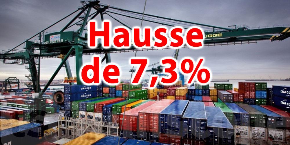 Hausse de 7,3% des exportations au mois d'août