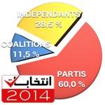 Avant les recours l'ISIE accepte 1316 listes pour les législatives