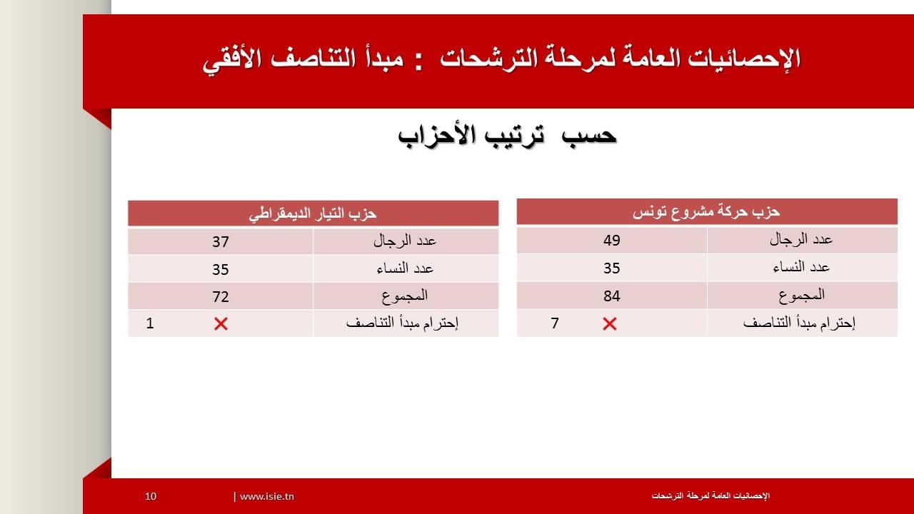 نسبة الإقبال النهائية للناخبين في انتخابات المجلس الأعلى للقضاء حسب الفئة العمرية