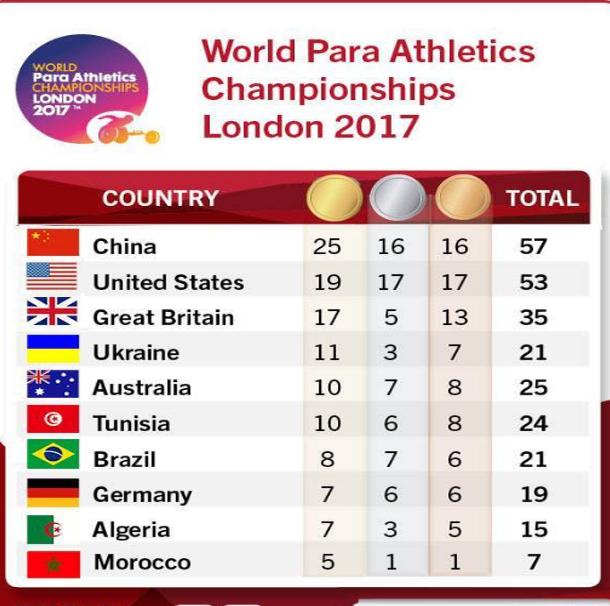 تونس الأولى عربيا وإفريقيا والسادسة عالميا في بطولة العالم لألعاب القوى الموازية