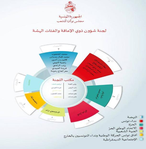 تنصيب مكتب لجنة شؤون ذوي الإعاقة والفئات الهشة بمجلس النواب