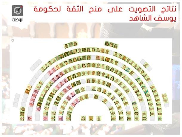 ARP : La liste des députés qui ont voté contre le gouvernement de Youssef Chahed