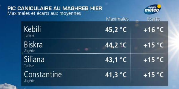 45°C hier en Tunisie et Algérie