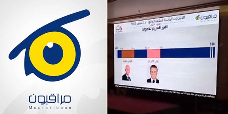 Présidentielle, les résultats du 1er tour selon Mourakiboun
