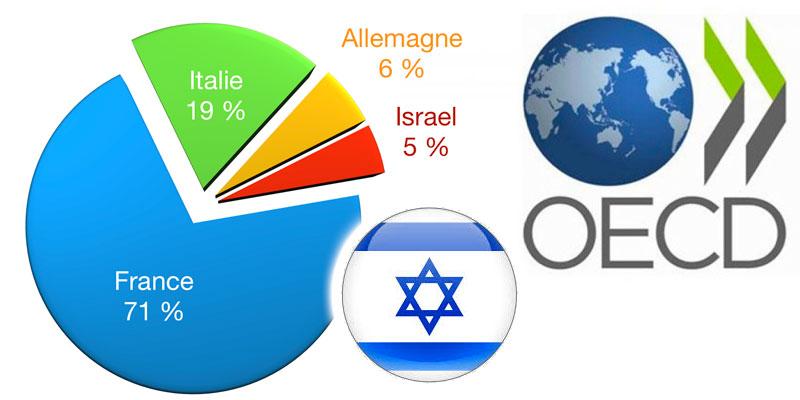Selon l'OCDE, Israel serait le 4ème pays de destination des émigrés tunisiens