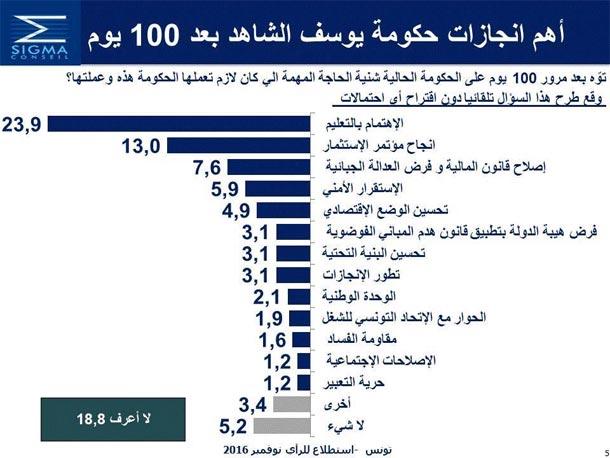 Sigma Conseil : Les principales réalisations du  gouvernement Chahed pendant les 100 premiers jours  selon les tunisiens