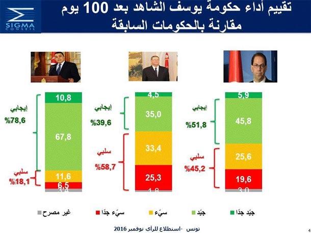 Sigma Conseil : 45.8% des Tunisiens jugent ''plutôt positif'' le rendement du gouvernement Chahed