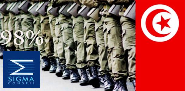 L'armée nationale est l'institution qui inspire le plus confiance aux Tunisiens, selon Sigma Conseil