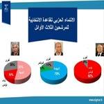 Sigma Conseil : 70% des électeurs de Marzouki sont des nahdhaouis