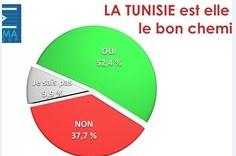 في أحدث عملية سبر للآراء: 52 بالمائة من التونسيين يرون أن تونس على المسار الصحيح
