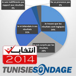 Sondage :  65% des Tunisiens ne sont pas surpris par les résultats des élections