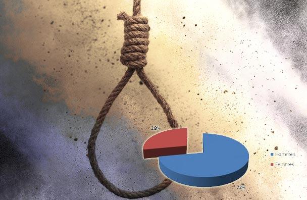 Ministère de la santé : L'année 2015 a connu 365 cas de suicide en Tunisie