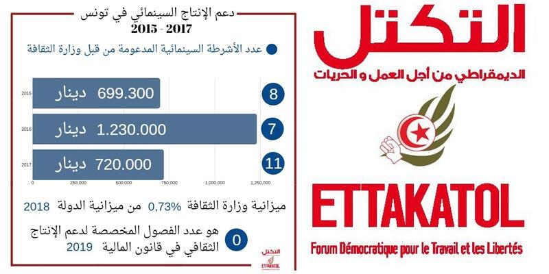 حزب التكتّل يندد ''دعم الانتاج السينمائي في تونس هزيل''