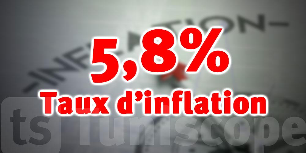 Le taux d'inflation se replie à 5,8%