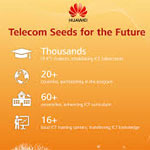 Stages en Chine- ''Telecom Seeds For the Future''