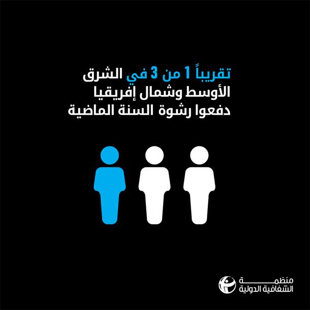 Transparency international : dans 9 pays, parmi eux la Tunisie, 1 personne sur 3 a payé un pot de vin contre un service