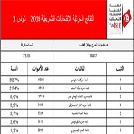 ISIE : Résultats partiels des élections législatives  pour la circonscription Tunis 1