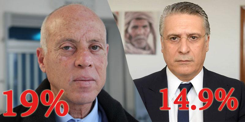 نتائج 27% من محاضر الفرز، قيس سعيد و نبيل قروي في الصدارة