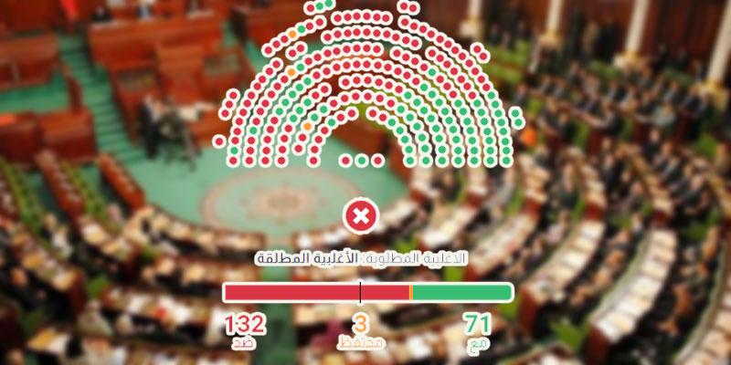 Vote pour le gouvernement Jemli, qui sont les 3 députés abstentionnistes ?