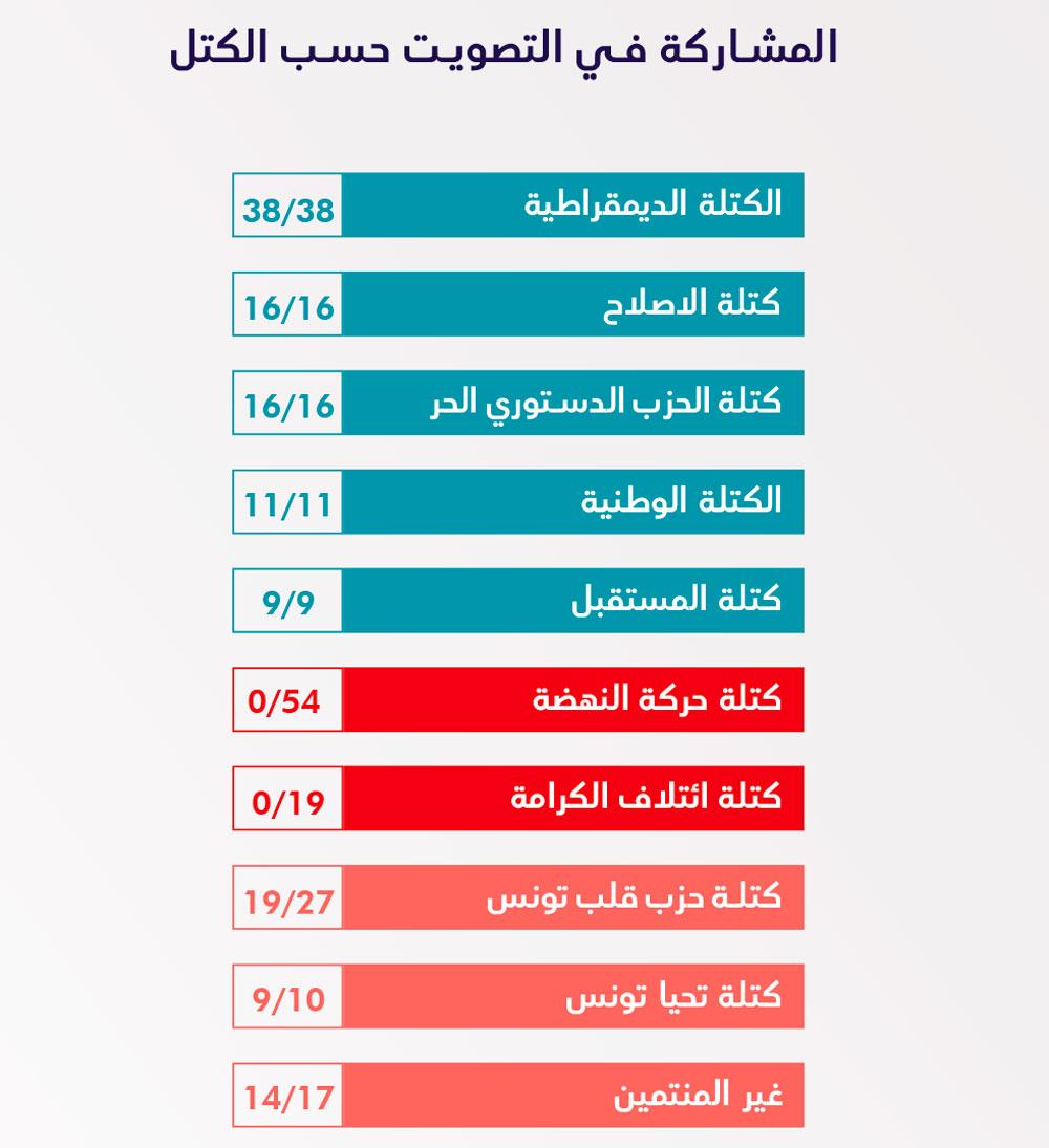 vote-bawsala-300720--00.jpg