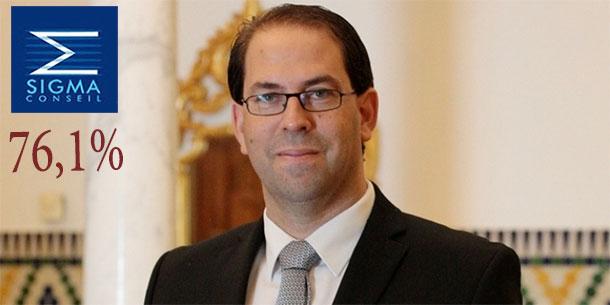76.1% des tunisiens font confiance à Youssef Chahed, selon Sigma Conseil