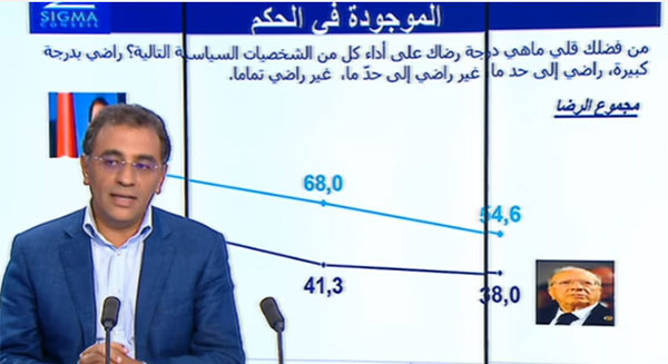 بالأرقام: استطلاع رأي عن آراء التونسيين حيال أداء السبسي والشاهد..فيديو